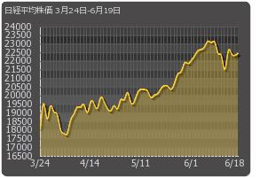 日経平均株価の著作権は日本経済新聞社に帰属します。