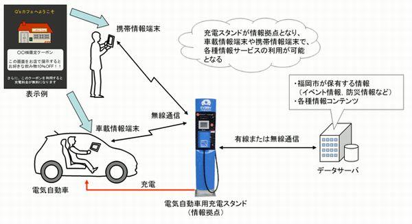 九州電力とデンソー、EV用充電 ...