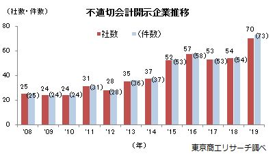 Photo of Improper accounting of listed company in 2019 is 70 companies at a record high on the Tokyo Shoko Research survey