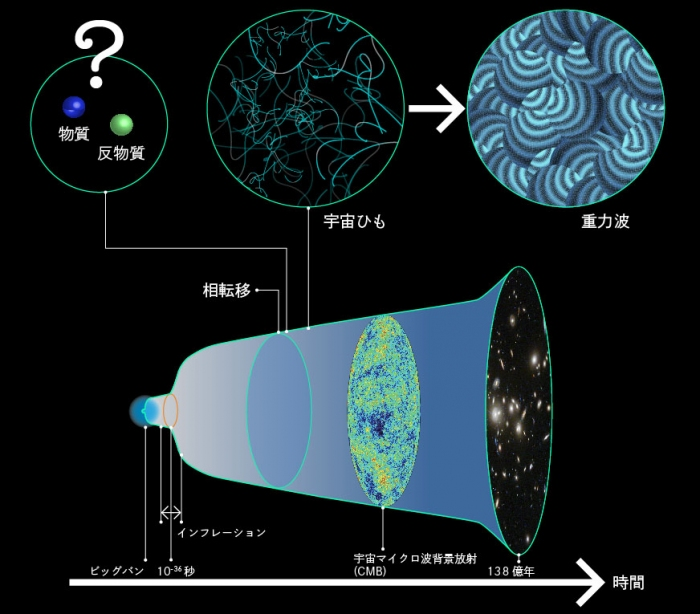 Photo of Why this world is the substance in that? Gravitational waves from the origin of the material to the validation of the University of Tokyo Research