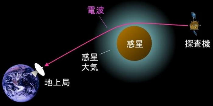 Photo of The first time in the history of Venus atmospheric temperature distribution measurement of the Univ. of Tokyo