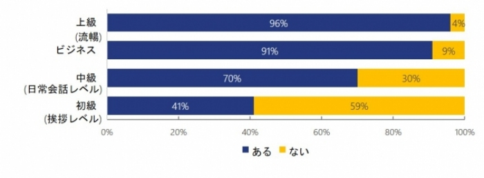 """Photo of """"Business""""more than the English holders,9% greater""""work advantage"""" in World survey"""