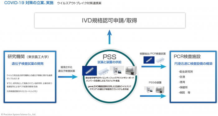 Photo of The new corona virus inspection to fully automated systems development, Tokyo University of Agriculture and technology's