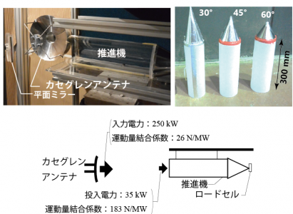Photo of Electromagnetic propulsion rocket to the power supply efficiency measurement to successful ultra-low cost space to step in University of Tsukuba