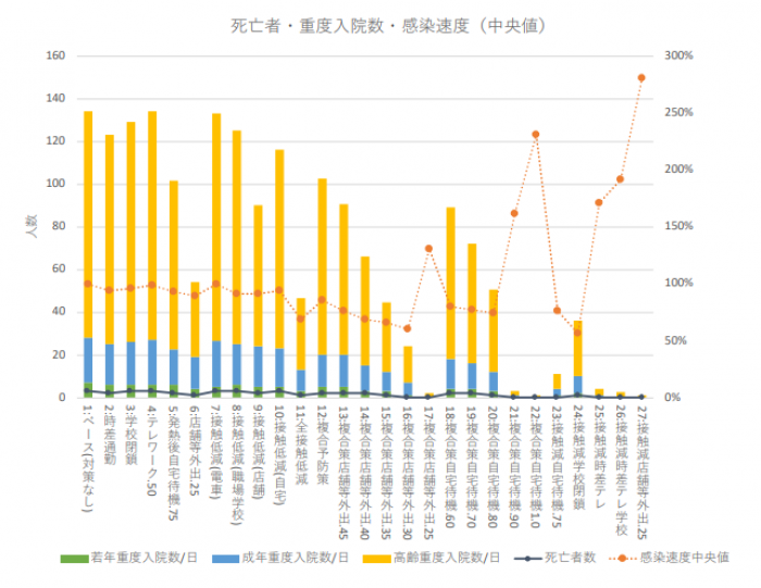 Photo of Telecommuting and 学級閉鎖 such as infection prevention measures alone implementation of the effect is low from the University of Tsukuba Research