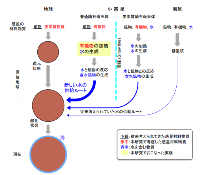 Photo of The Earth's water, origin of ordinary meteorites and the possibility of interstellar organic matter generated from the reproduction of Hokkaido University, etc.