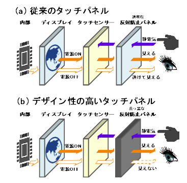 Photo of Tohoku Univ., blackness and electrical resistance of the compatibility of the ceramics thin films development of design with the touch panel to realize