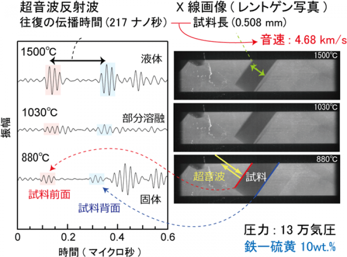 Photo of Mars the mystery of the birth close to the Martian core material sound velocity measured in Tokyo Tech's research