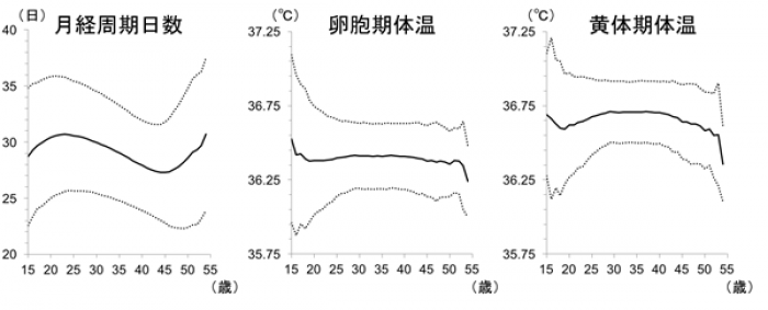 Photo of Japanese women's menstrual cycles and basal body temperature from Big Data Analysis at Tokyo Medical and Dental University Great, such as