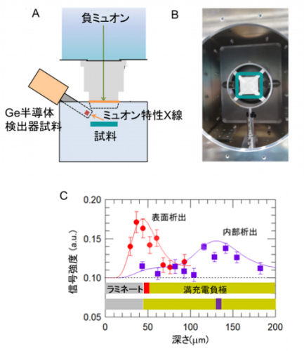 Photo of Lithium-ion battery from the precipitation of metal lithium non-destructive detection KEK from method development