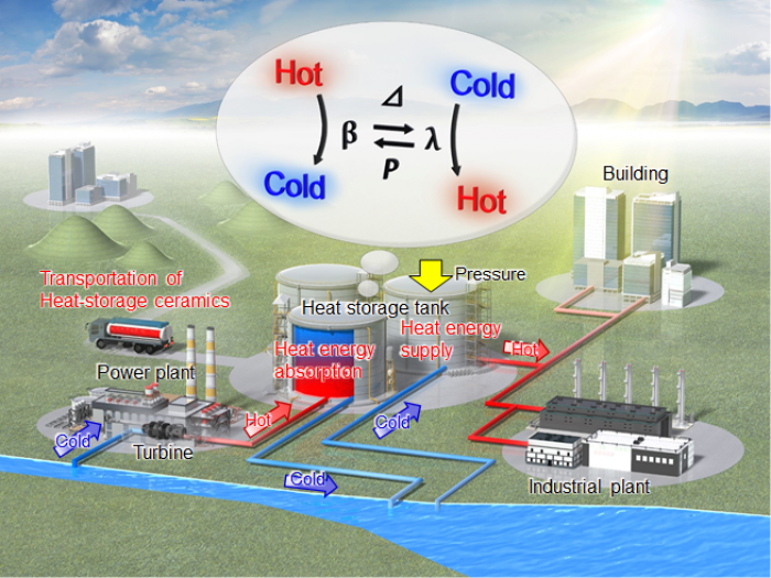 Photo of Power plant from waste heat storing ceramics in energy utilization the University of Tokyo Research
