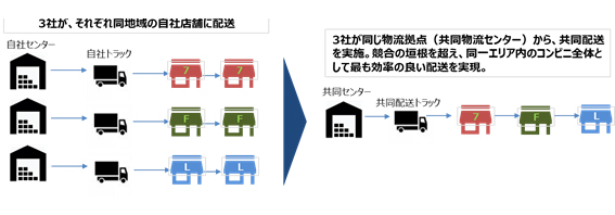 Photo of Convenience leading 3 companies in the joint delivery of the demonstration on 8 March in Tokyo is a new logistics form of seeking to