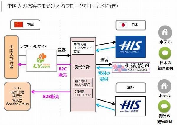 写真]H.I.S.、中国旅行会社と合弁設立―訪日中国人向けの事業強化 ...