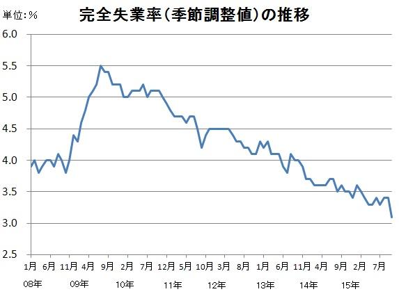 財経新聞 10月の失業率は3.1%に低下―20年ぶり低水準の完全失業率(季節調整値)の推移のデータ。