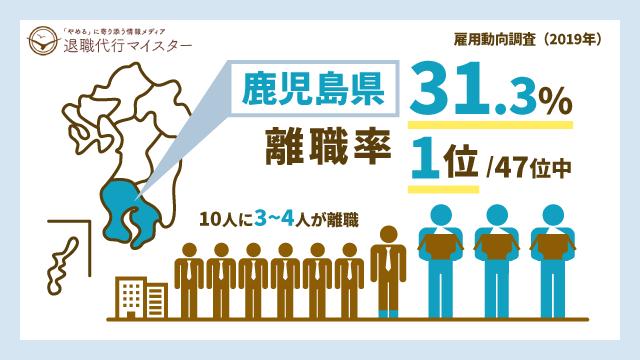 鹿児島県 離職率 31.3% 1位/47位中 10人に3~4人が離職