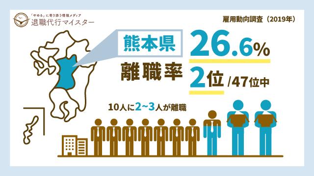 熊本県 離職率 26.6% 2位/47位中 10人に2~3人が離職