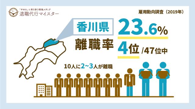 香川県 離職率 23.6% 4位/47位中 10人に2~3人が離職
