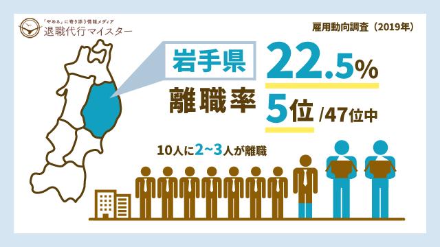 岩手県 離職率 22.5% 5位/47位中 10人に2~3人が離職