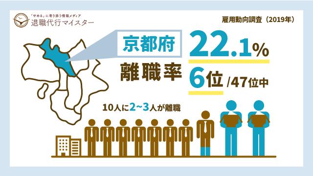 京都府 離職率 22.1% 6位/47位中 10人に2~3人が離職