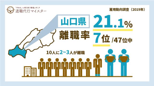 山口県 離職率 21.1% 7位/47位中 10人に2~3人が離職