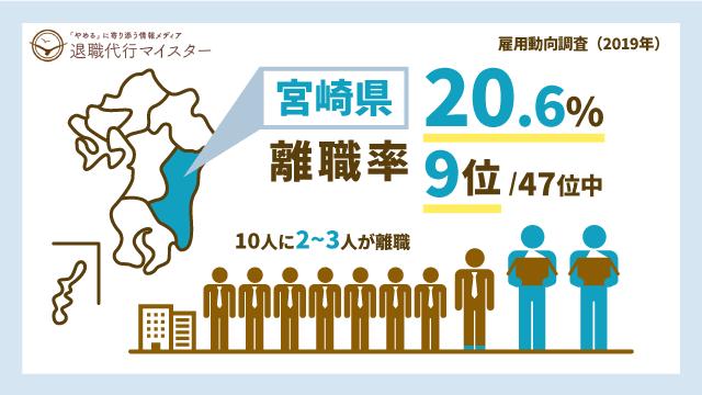宮崎県 離職率 20.6% 9位/47位中 10人に2~3人が離職