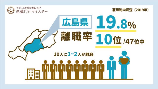 広島県 離職率 19.8% 10位/47位中 10人に1~2人が離職