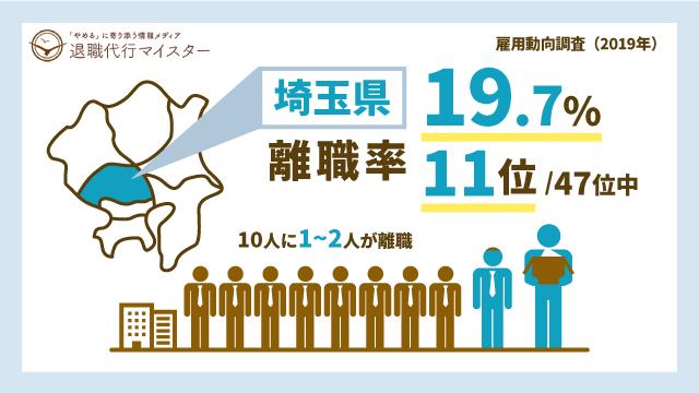 埼玉県 離職率 19.7% 11位/47位中 10人に1~2人が離職