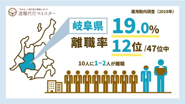 岐阜県 離職率 19.0% 12位/47位中 10人に1~2人が離職