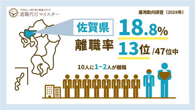 佐賀県 離職率 18.8% 13位/47位中 10人に1~2人が離職