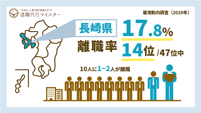 長崎県 離職率 17.8% 14位/47位中 10人に1~2人が離職