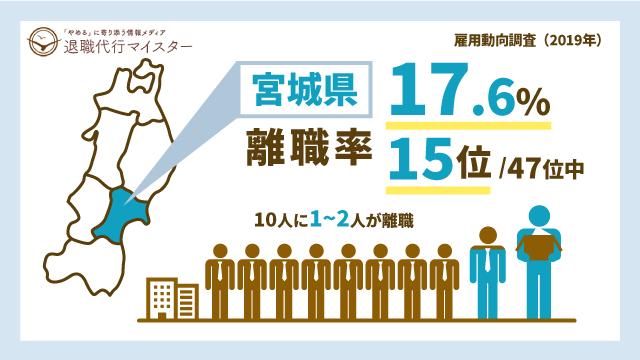 宮城県 離職率 17.6% 15位/47位中 10人に1~2人が離職