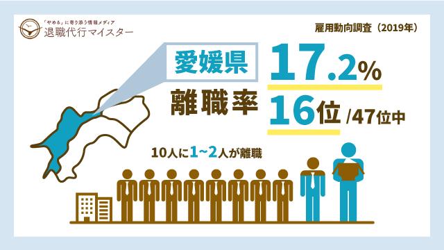 愛媛県 離職率 17.2% 16位/47位中 10人に1~2人が離職