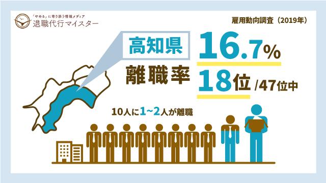 高知県 離職率 16.7% 18位/47位中 10人に1~2人が離職