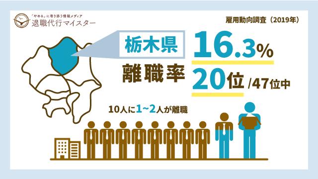 栃木県 離職率 16.3% 20位/47位中 10人に1~2人が離職