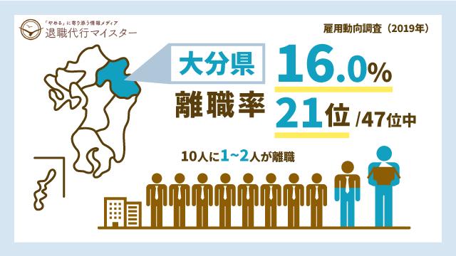 大分県 離職率 16.0% 21位/47位中 10人に1~2人が離職