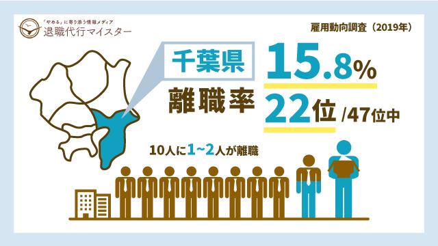 千葉県 離職率 15.8% 22位/47位中 10人に1~2人が離職