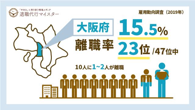 大阪府 離職率 15.5% 23位/47位中 10人に1~2人が離職