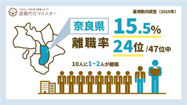 奈良県 離職率 15.5% 24位/47位中 10人に1~2人が離職