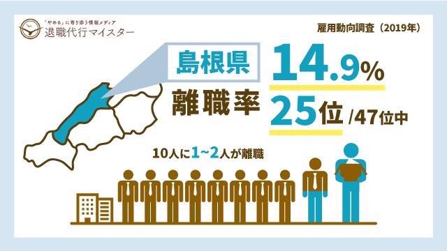 島根県 離職率 14.9% 25位/47位中 10人に1~2人が離職