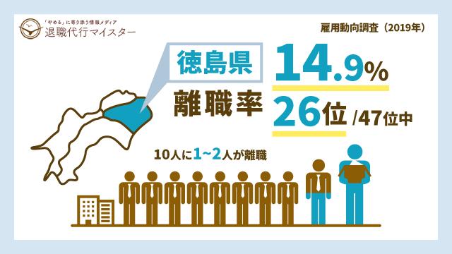 徳島県 離職率 14.9% 26位/47位中 10人に1~2人が離職