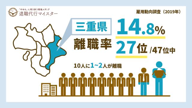 三重県 離職率 14.8% 27位/47位中 10人に1~2人が離職