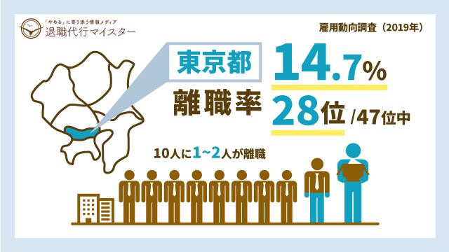 東京都 離職率 14.7% 28位/47位中 10人に1~2人が離職