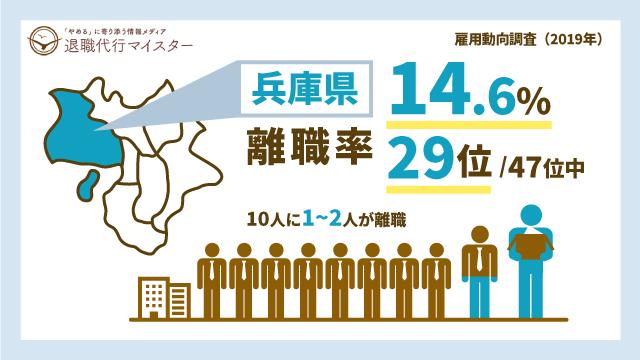 兵庫県 離職率 14.6% 29位/47位中 10人に1~2人が離職