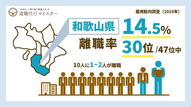 和歌山県 離職率 14.5% 30位/47位中 10人に1~2人が離職