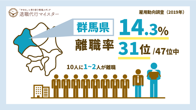 群馬県 離職率 14.3% 31位/47位中 10人に1~2人が離職