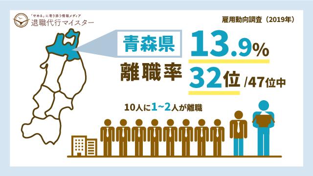 青森県 離職率 13.9% 32位/47位中 10人に1~2人が離職