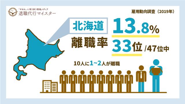 北海道 離職率 13.8% 33位/47位中 10人に1~2人が離職