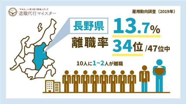 長野県 離職率 13.7% 34位/47位中 10人に1~2人が離職