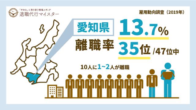 愛知県 離職率 13.7% 35位/47位中 10人に1~2人が離職