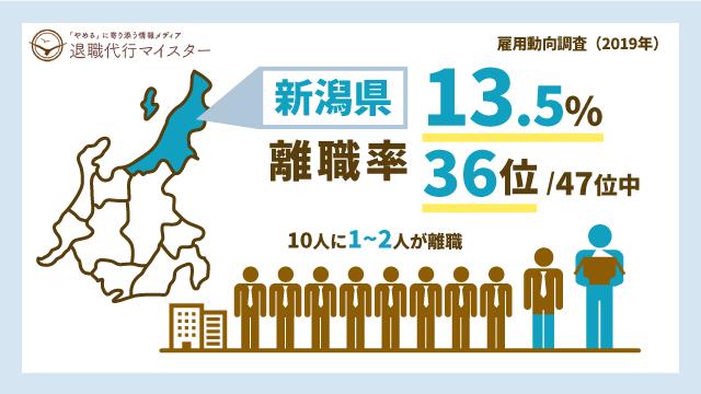 新潟県 離職率 13.5% 36位/47位中 10人に1~2人が離職